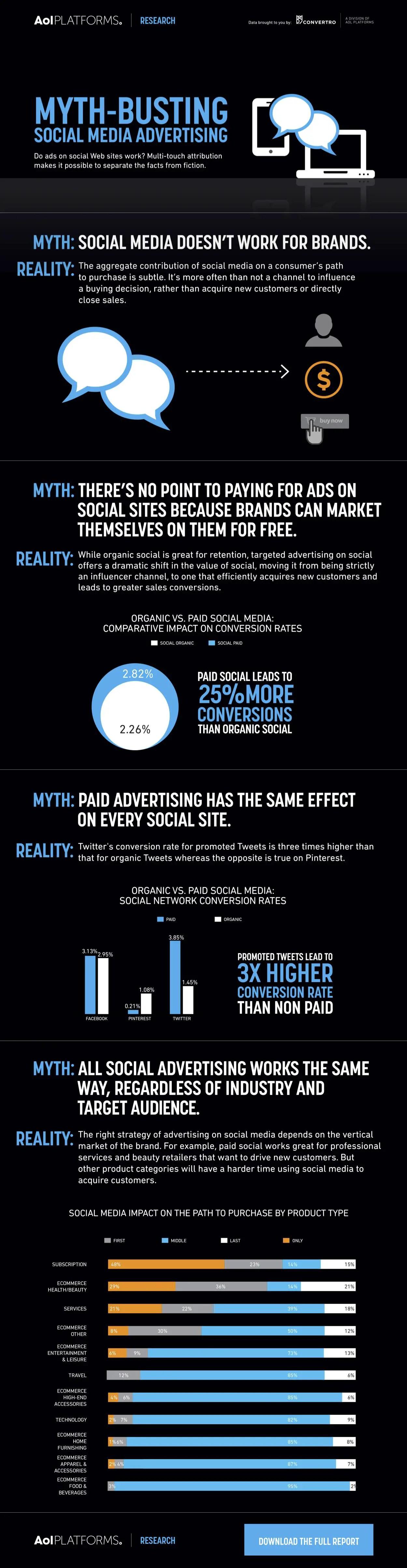convertro_socialmedia_infographic_Final1-2