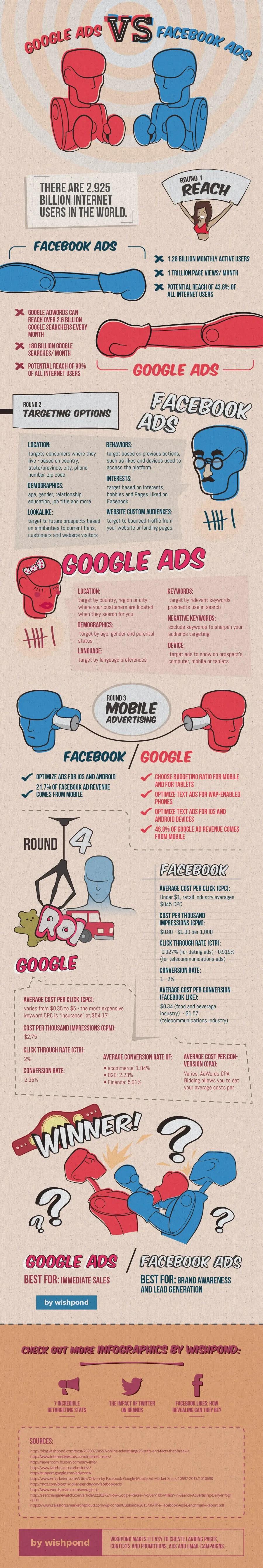 wersm-google-facebook-ads-versus-infographic