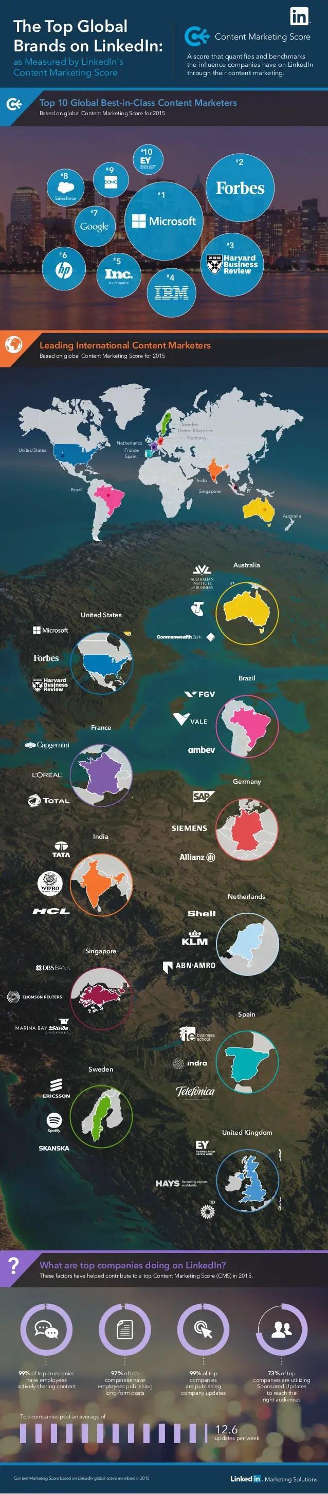 wersm-10-most-influential-brands-on-linkedin-2015
