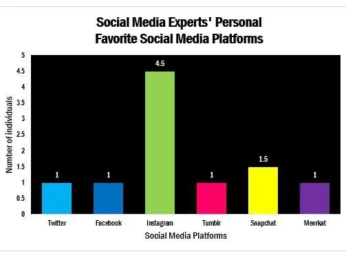 Fav Personal Social Media