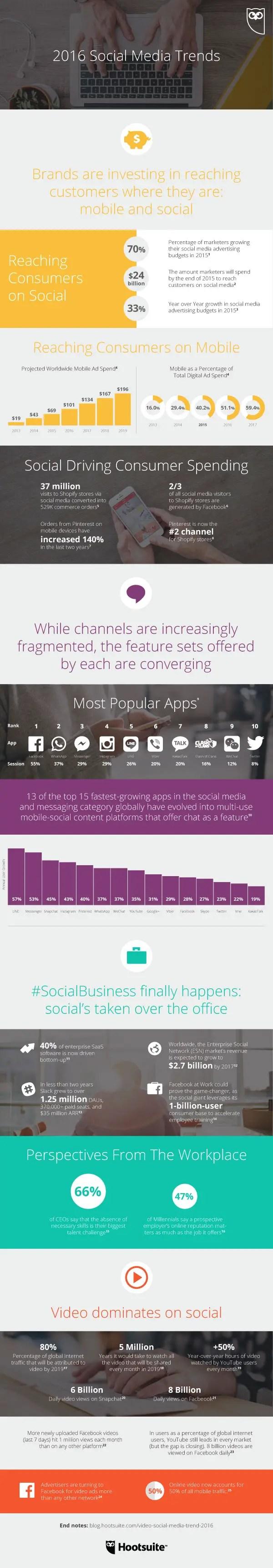 2016-social-media-trends-infographic