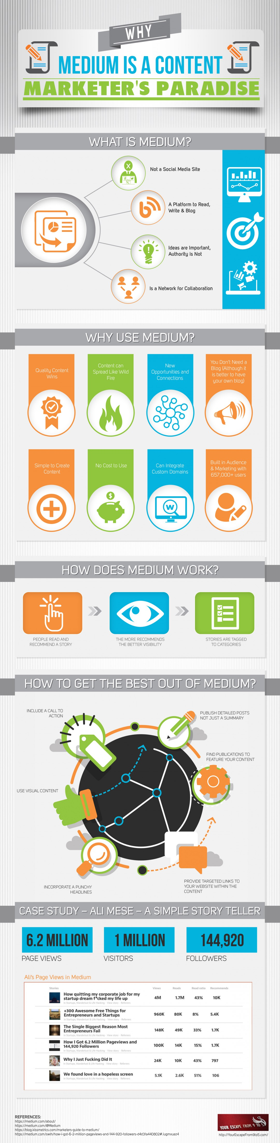 wersm-why-medium-is-a-content-marketers-paradise-img