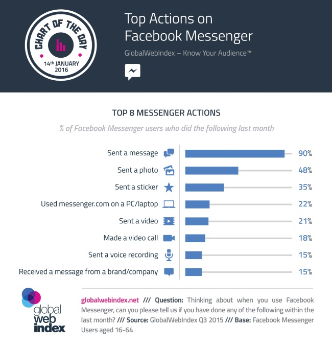 wersm-the-top-8-actions-of-facebook-messenger-users-GWI