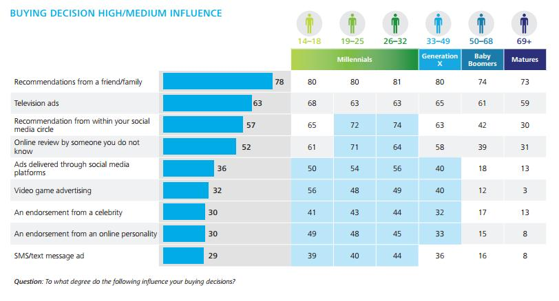 buying decision influencers millennials