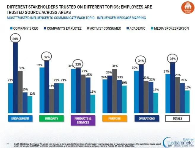 consumer trust employees