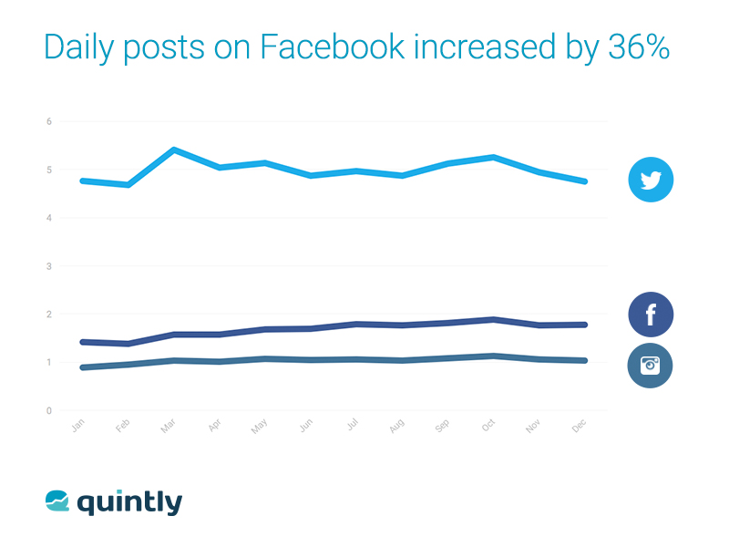 wersm-brand-posts-on-facebook-increased-36-in-2015-img