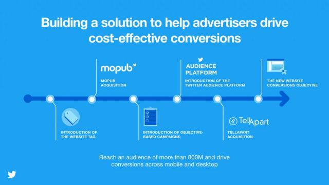 wersm-twitter-adds-website-conversion-objective-campaigns-1