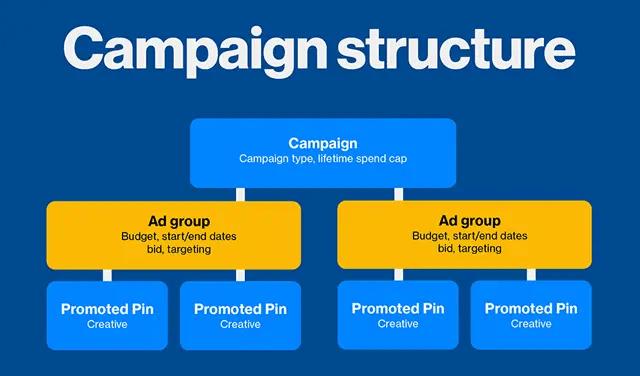 wersm-pinterest-ad-groups-structure-chart