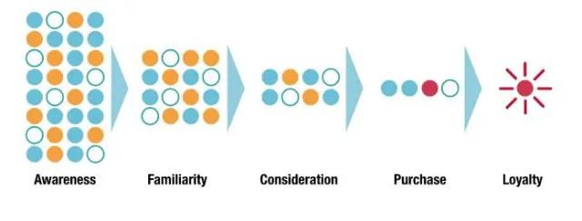 wersm strategyzer customer journey