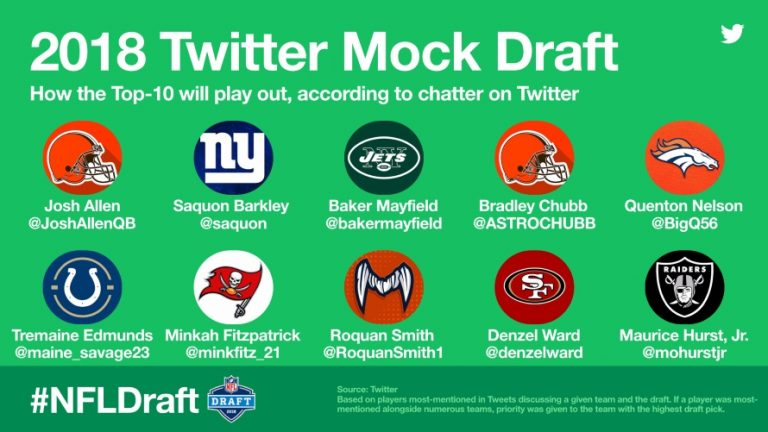 wersm-twitter-launches-hashtag-triggered-emojis-for-the-2018-nfldraft-mock-draft