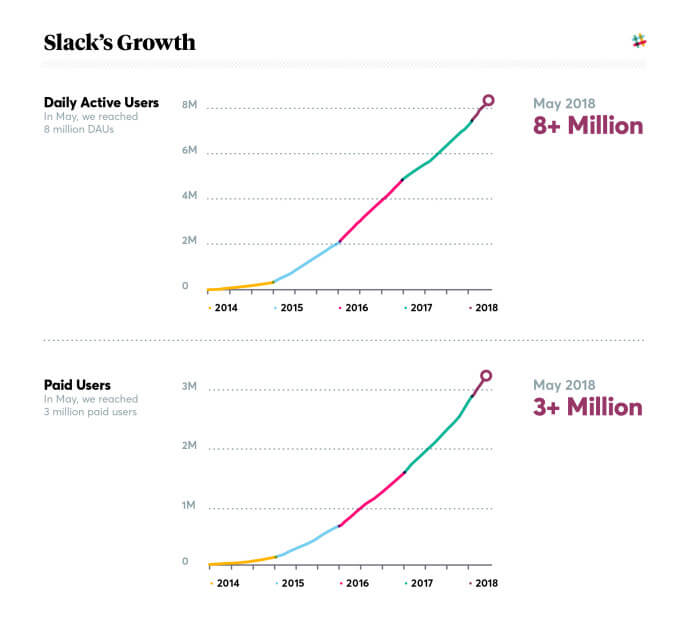 wersm-slack-growth
