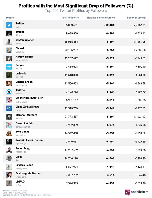 wersm-some-users-have-lost-up-to-70-of-their-followers-in-twitters-recent-purge-socialbakers-percent