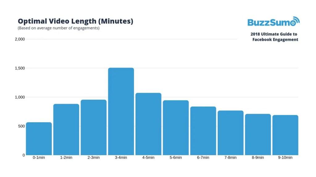 wersm-3-key-factors-to-facebook-engagement-in-2019-mins
