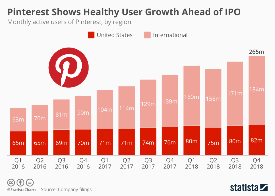 pinterest-is-still-growing-fast-mostly-outside-the-us-statista