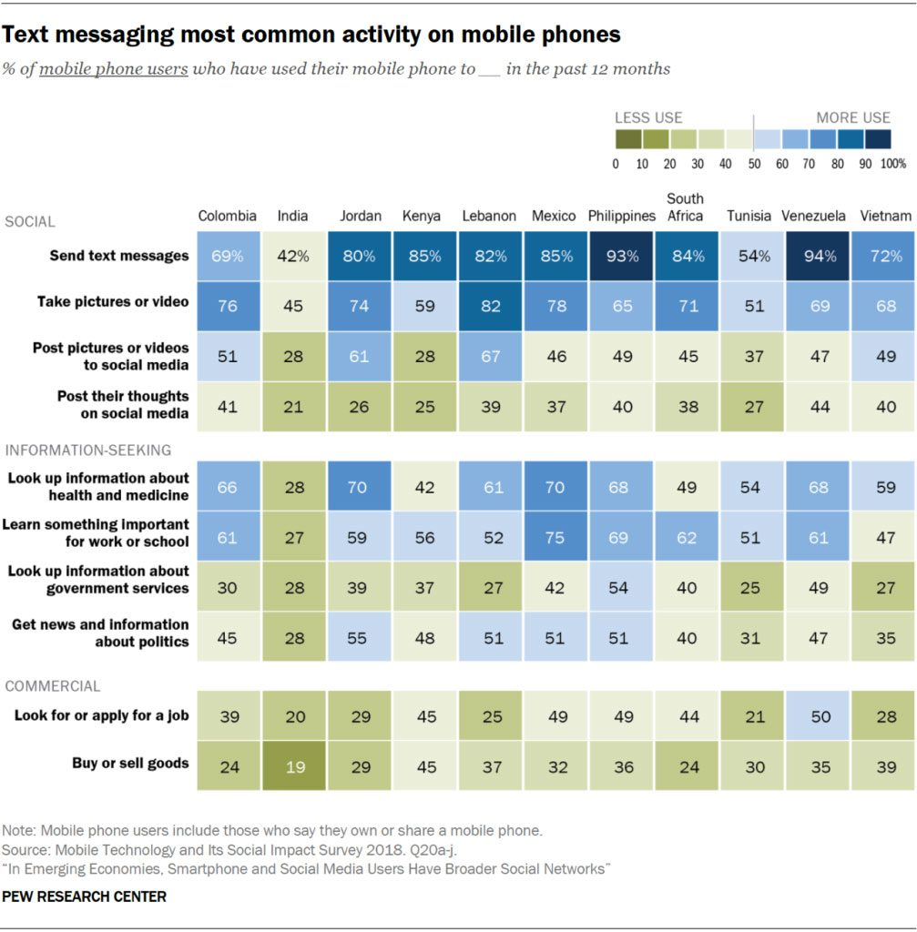 Text messaging most common activity on mobile phones