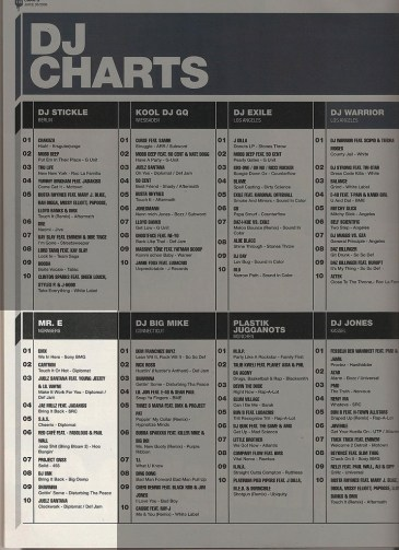 Mr. E DJ Charts at Juice Magazine