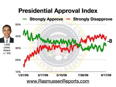 obama_approval_index_9-09
