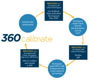 calibrate-model-3-meeting-fullcircle-2