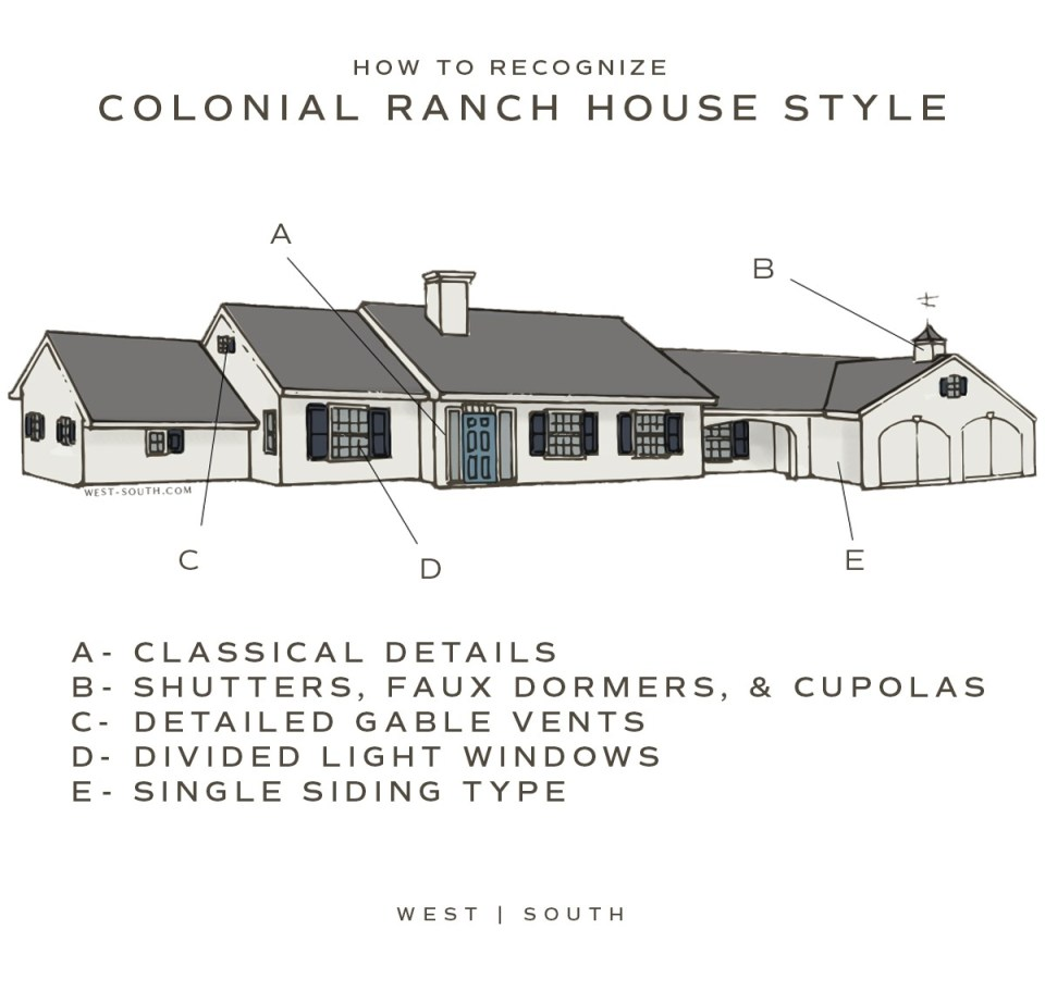image showing how to recognize a colonial style ranch house