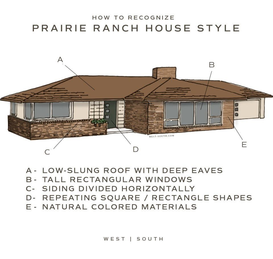 image showing how to recognize a prairie style ranch house