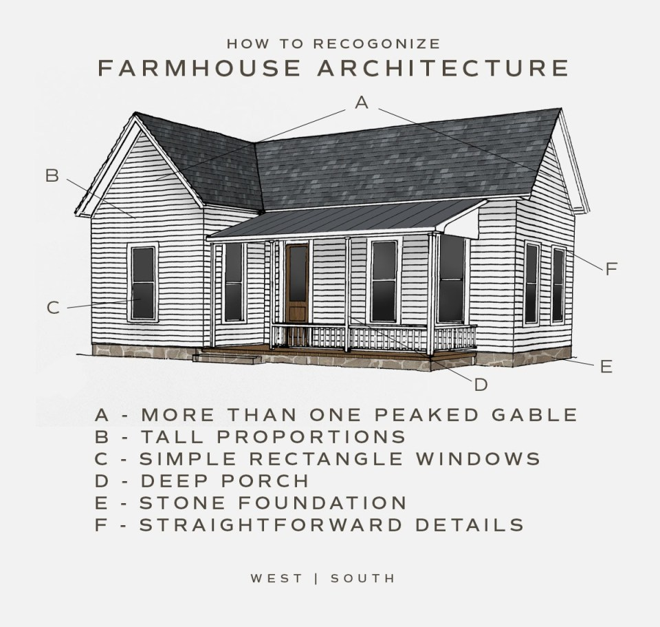 illustration showing farmhouse architecture with more than one peaked gable, tall proportions, simple rectangle windows, a deep porch, a stone foundation and straightforward details