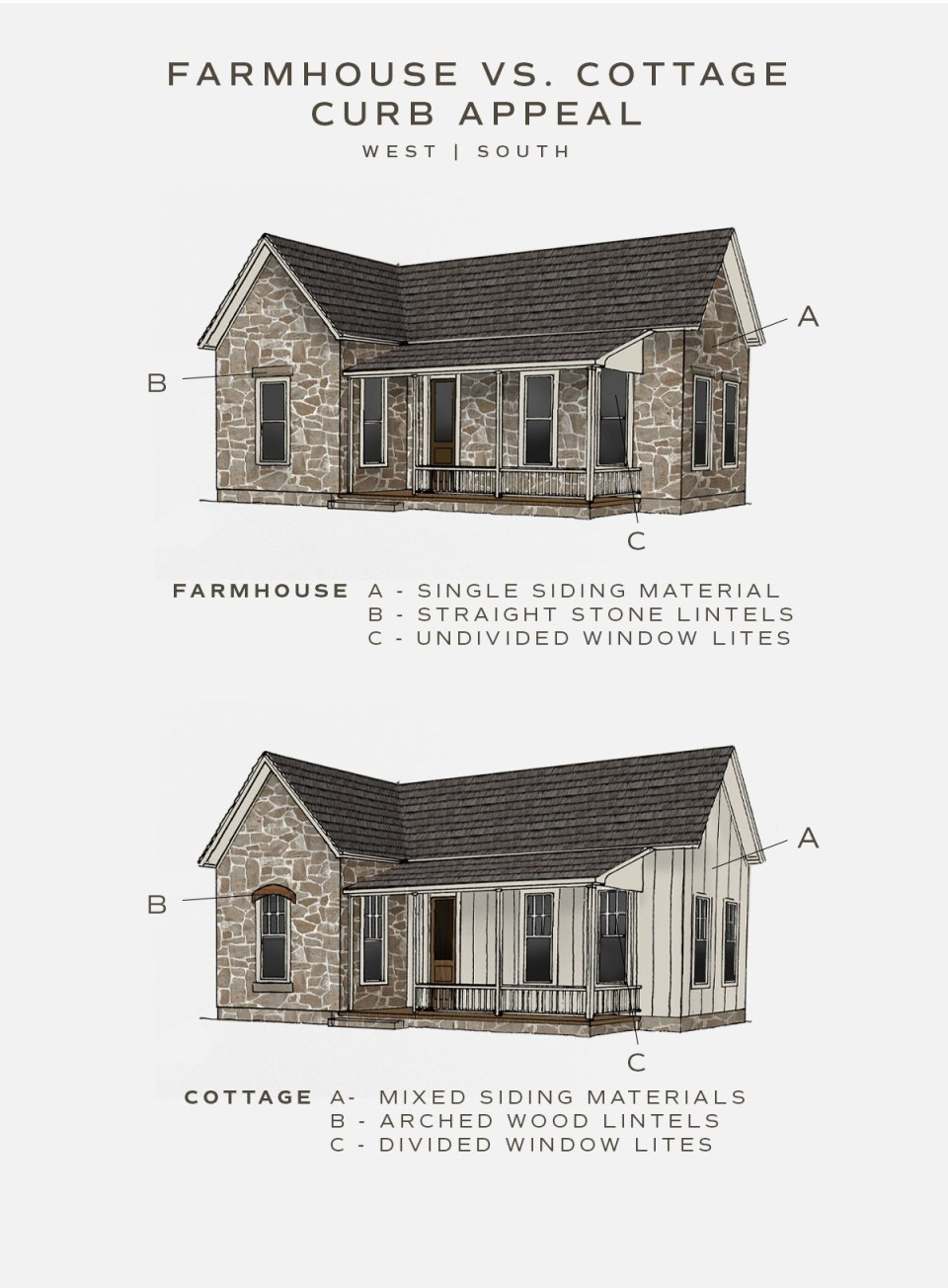 illustration of the difference between a farmhouse and a cottage