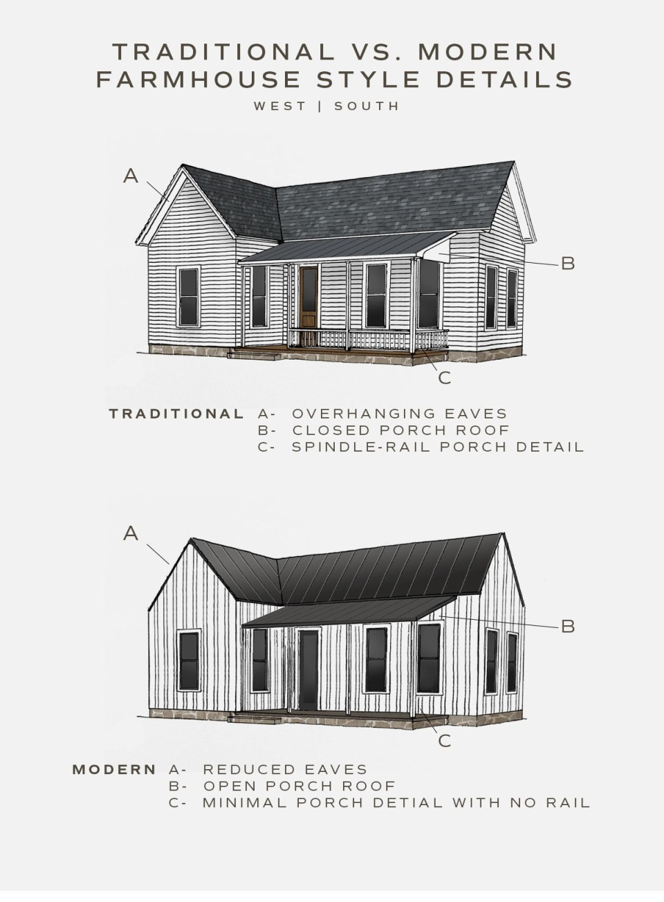 illustration showing the differenced between traditional and modern farmhouse exterior style