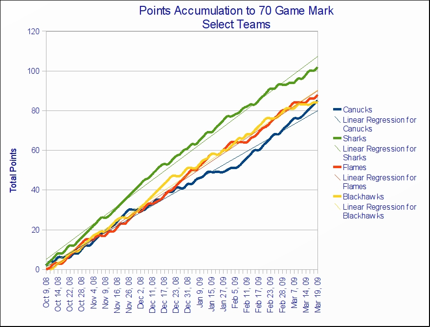 points_accumulation_to_70_game_mark