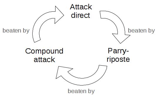 Diagram: virtuous circle of attacks