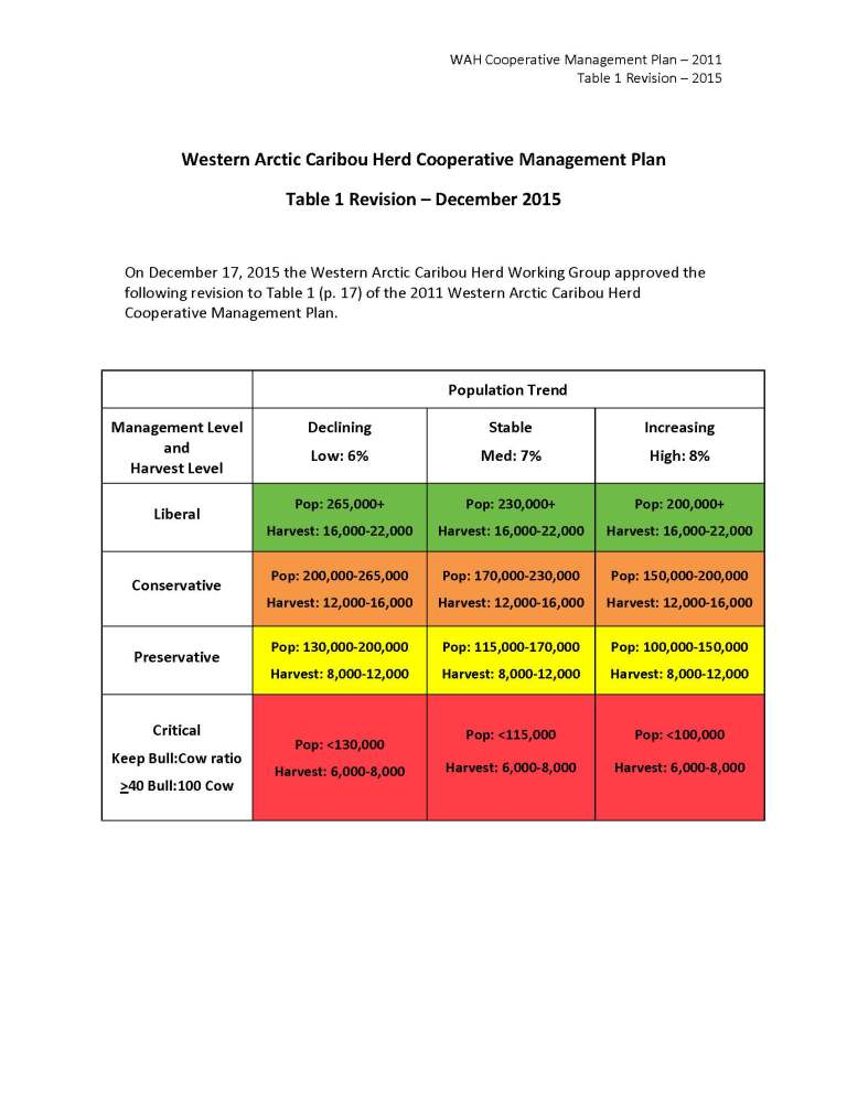 wah-coop-mgt-plan-2011-table-1-revision-2015