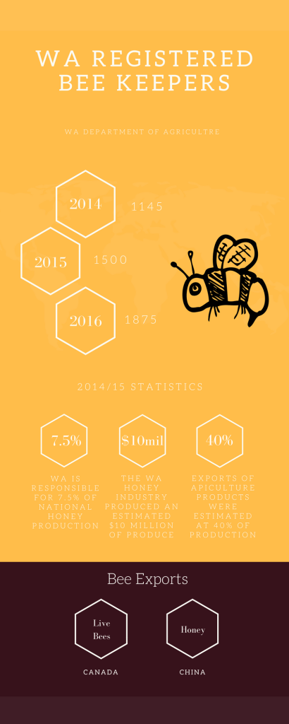 Registered beekeeper numbers are on the rise according the Department of Agriculture. Graphic: Laura Meachim