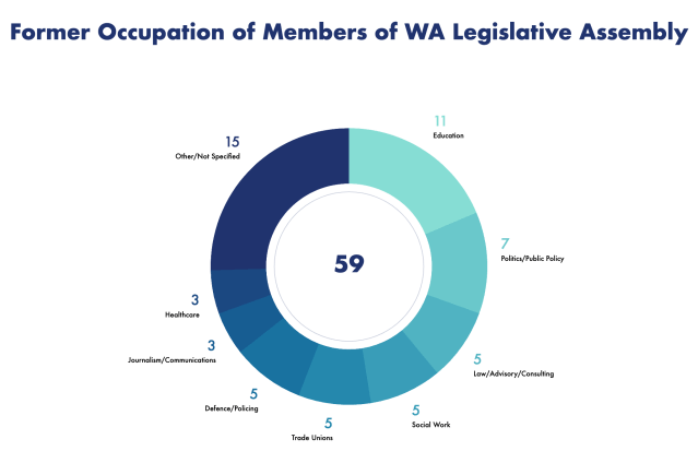 Pie Chart detailing former occupations of members of the WA Legislative Assembly