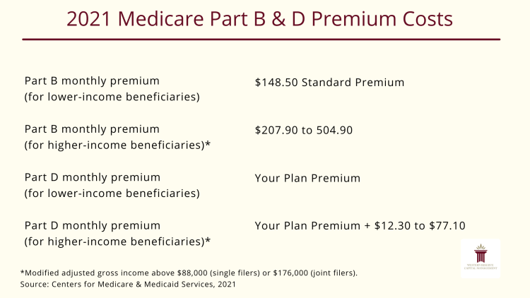 2021 Medicare Part B & D Premium Costs (IRMAA)