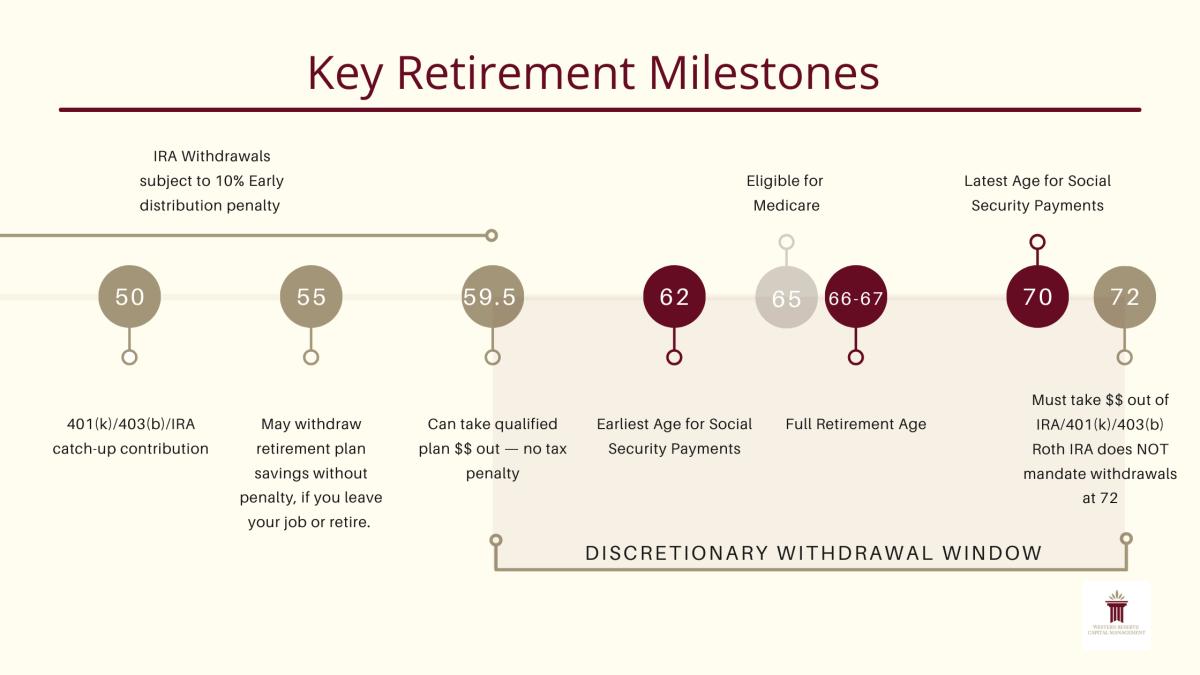Key Retirement Milestones