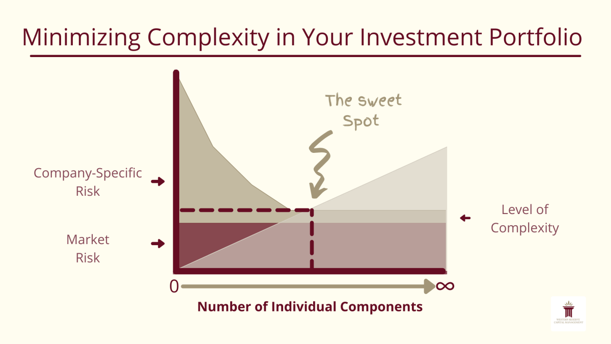 Minimizing Complexity in Your Investment Portfolio