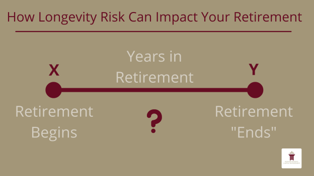 How Longevity Risk Can Impact Your Retirement