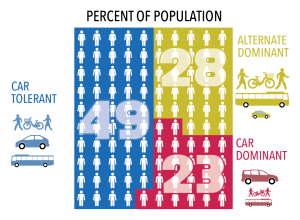 graphic for Vermont travel survey project showing that 49% of respondents are car tolerant, 28% are alternate dominant, and 23% are car dominant