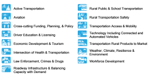 graphic listing 15 rural transportation research categories