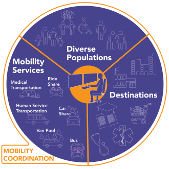 Graphic shows text and images related to three categories of mobility coordination: services, diverse populations and destinations