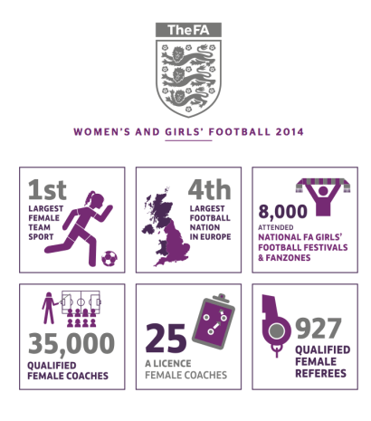 Women's and girls' football in 2014 recorded record figures Photo Credit: The FA