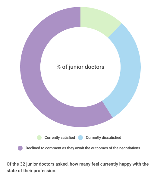 Of the 32 junior doctors asked, how many feel currently happy with the state of their profession. Created by Charlotte Staley