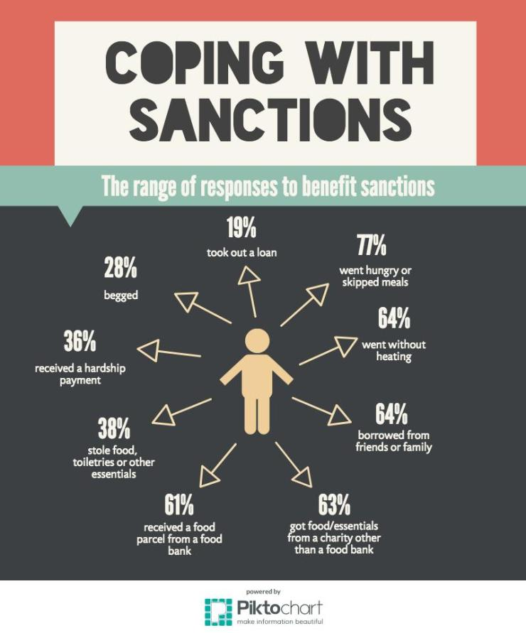 coping with sanctions