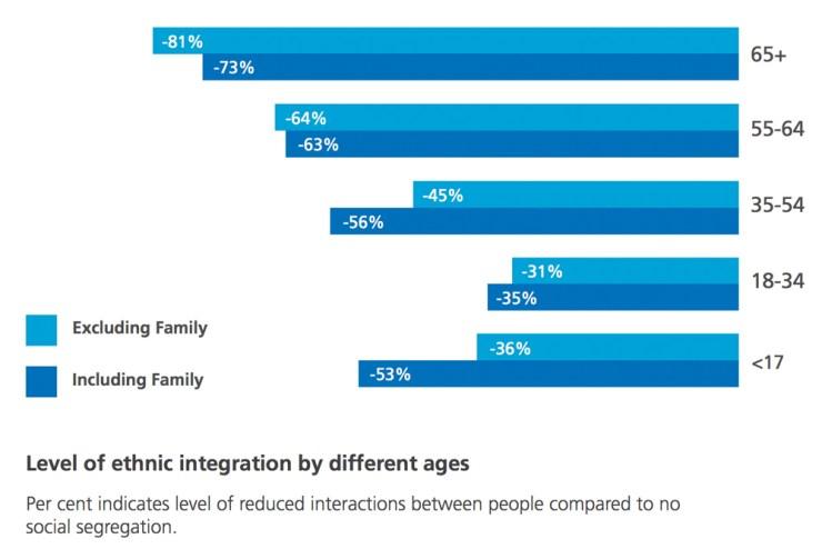 © Social Integration Commission. Source: http://socialintegrationcommission.org.uk/SIC_Report_WEB.pdf