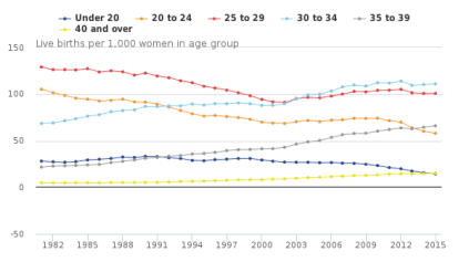 figure-2-age-specific-fertility-rates-1981-to-2015