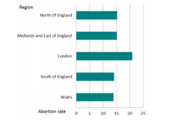 Abortion rates, per 1,000 women aged 15-44, by CCG region in England and Wales, 2015. (Source: Department of Health UK)