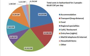 Switzerland budget piechart