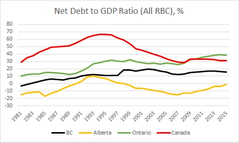 Net debt to GDP. Sourced from RBC (April 2017)
