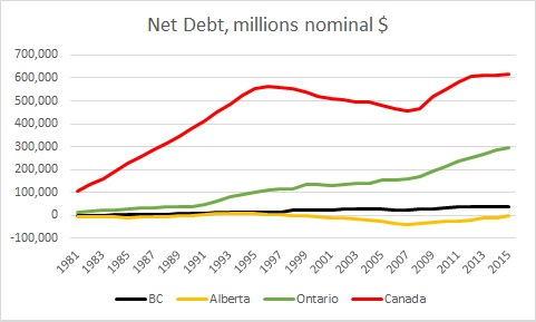 Provincial and federal nominal net debt, millions $. Sourced from RBC (April 2017)
