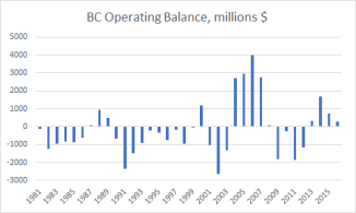Provincial and federal nominal budget balances, millions $. Sourced from RBC (April 2017)