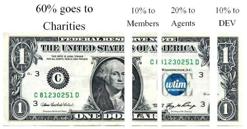 WeThinkItMatters cause-integrated marketing campaign dollar split
